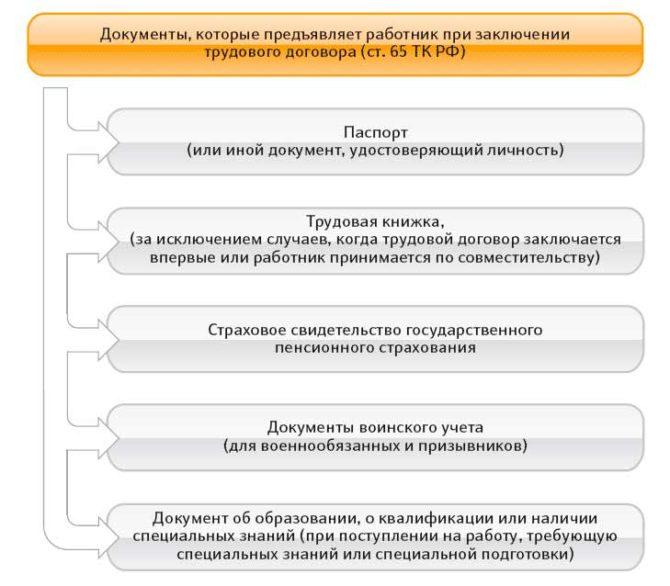 Изображение - Как правильно оформить трудовой договор с продавцом для ип 3-15-670x586