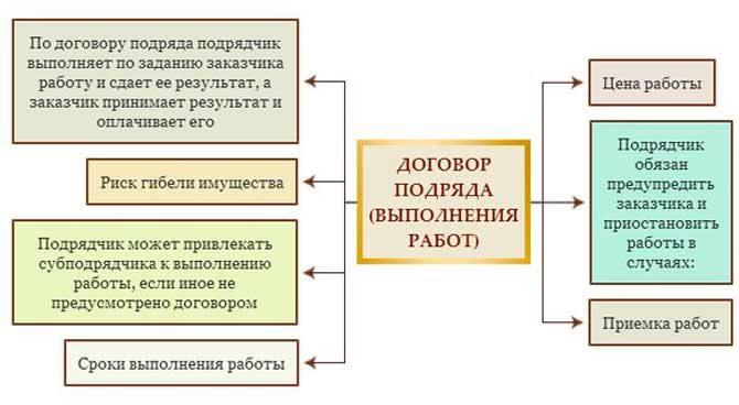 Изображение - Из чего должен состоять договор подряда с физическим лицом dogovor-podryada-670x368