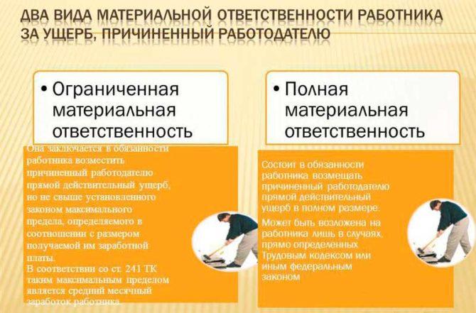 Образец договора материальной ответственности продавца