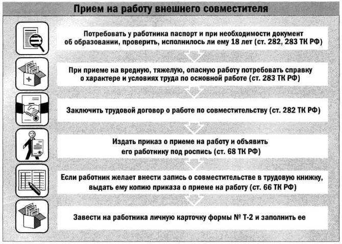 Режим работы по совместительству в трудовом договоре: чем ограничена продолжительность рабочего времени. График при внешнем и внутреннем