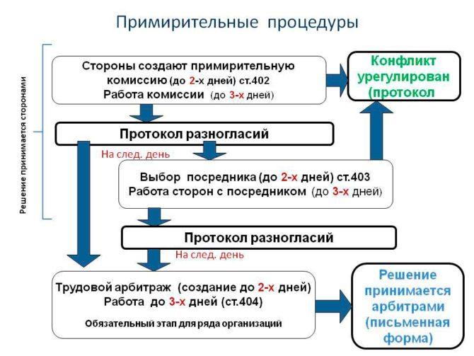 Изображение - Юридическая консультация по трудовым вопросам 21-670x503