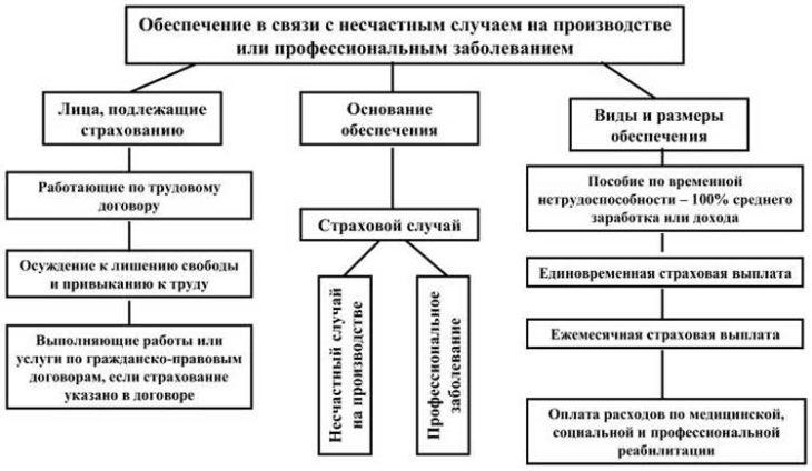 Несчастный случай на производстве - порядок расследования и оформления